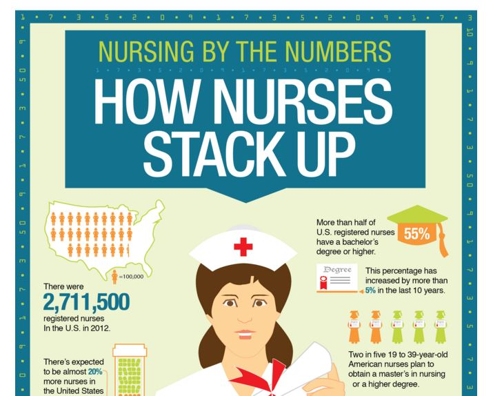 nursing by numbers - snippet